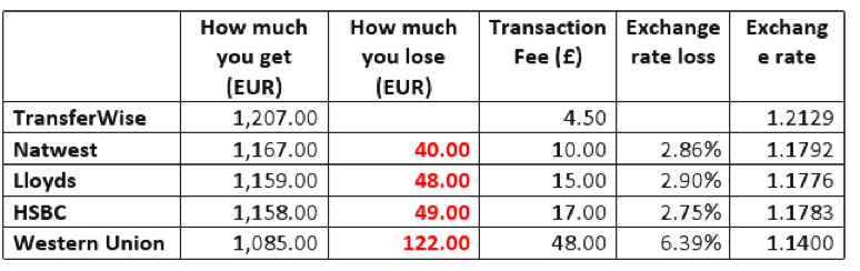 TransferWise review foreign transfers cheaper